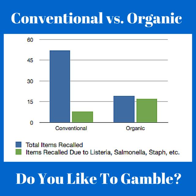Organic Food Listeria